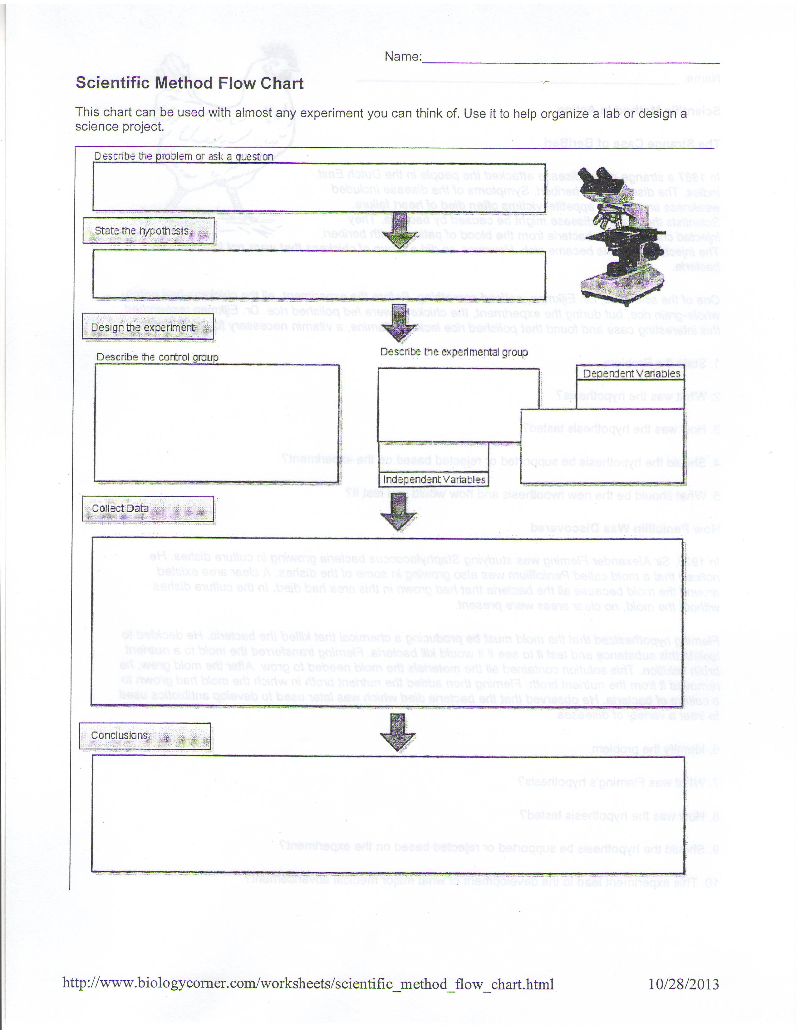 scientific method homework persuasive essay on small towns scientific method homework